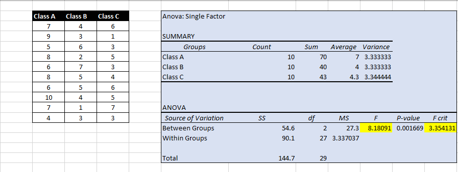 A Simple Introduction to ANOVA (with applications in Excel)