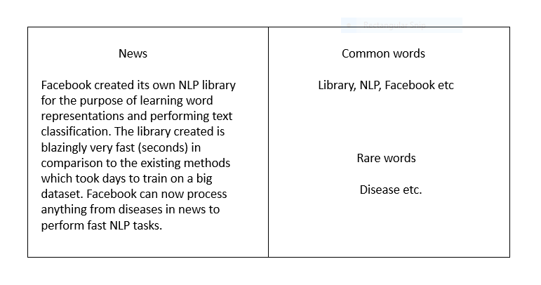 FastText (Facebook lib) for Word Representations & Text Classification