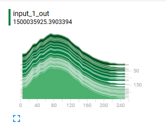 Debugging & Visualising training of Neural Network with