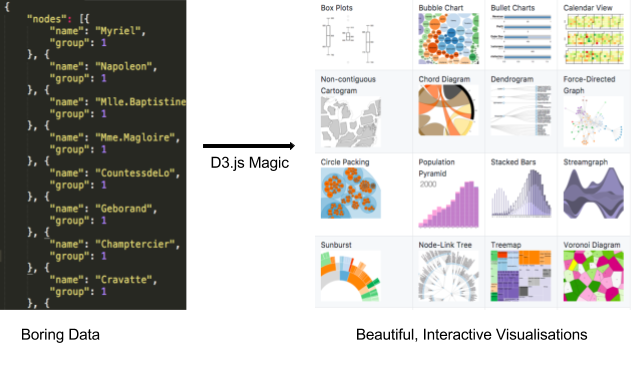 Beginner's guide to build data visualisations on the web with D3 js