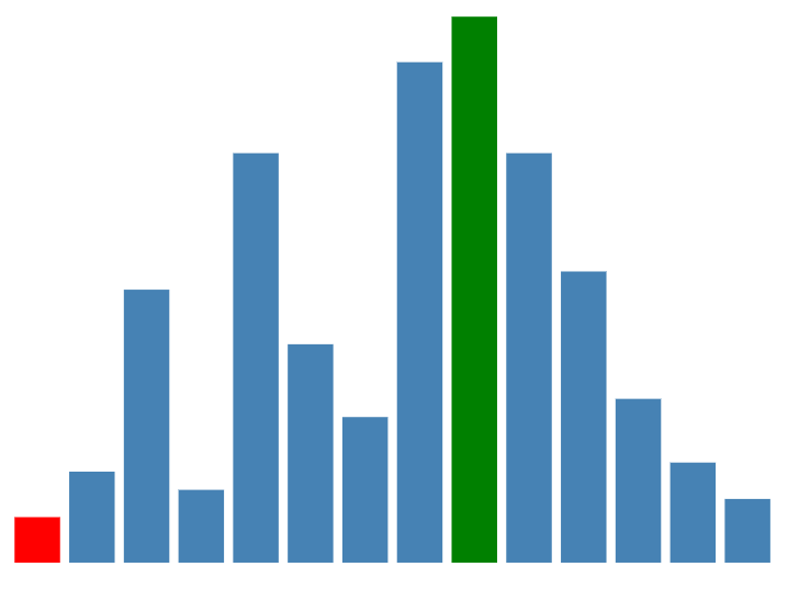 Beginner's guide to build data visualisations on the web