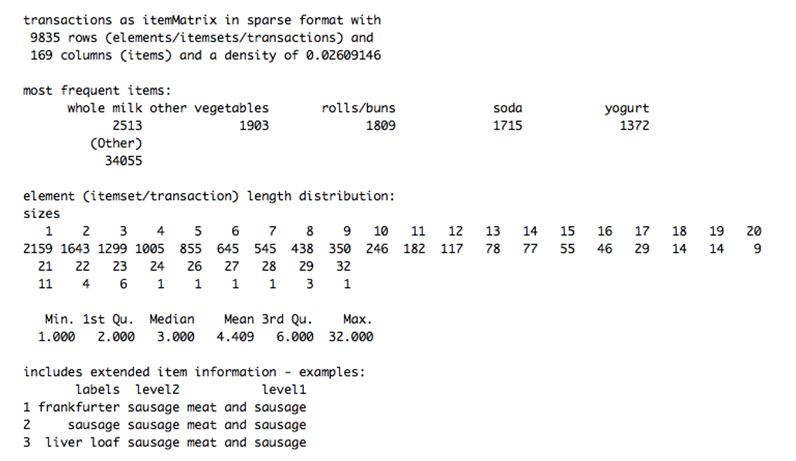 Mining frequent items bought together using Apriori Algorithm (code