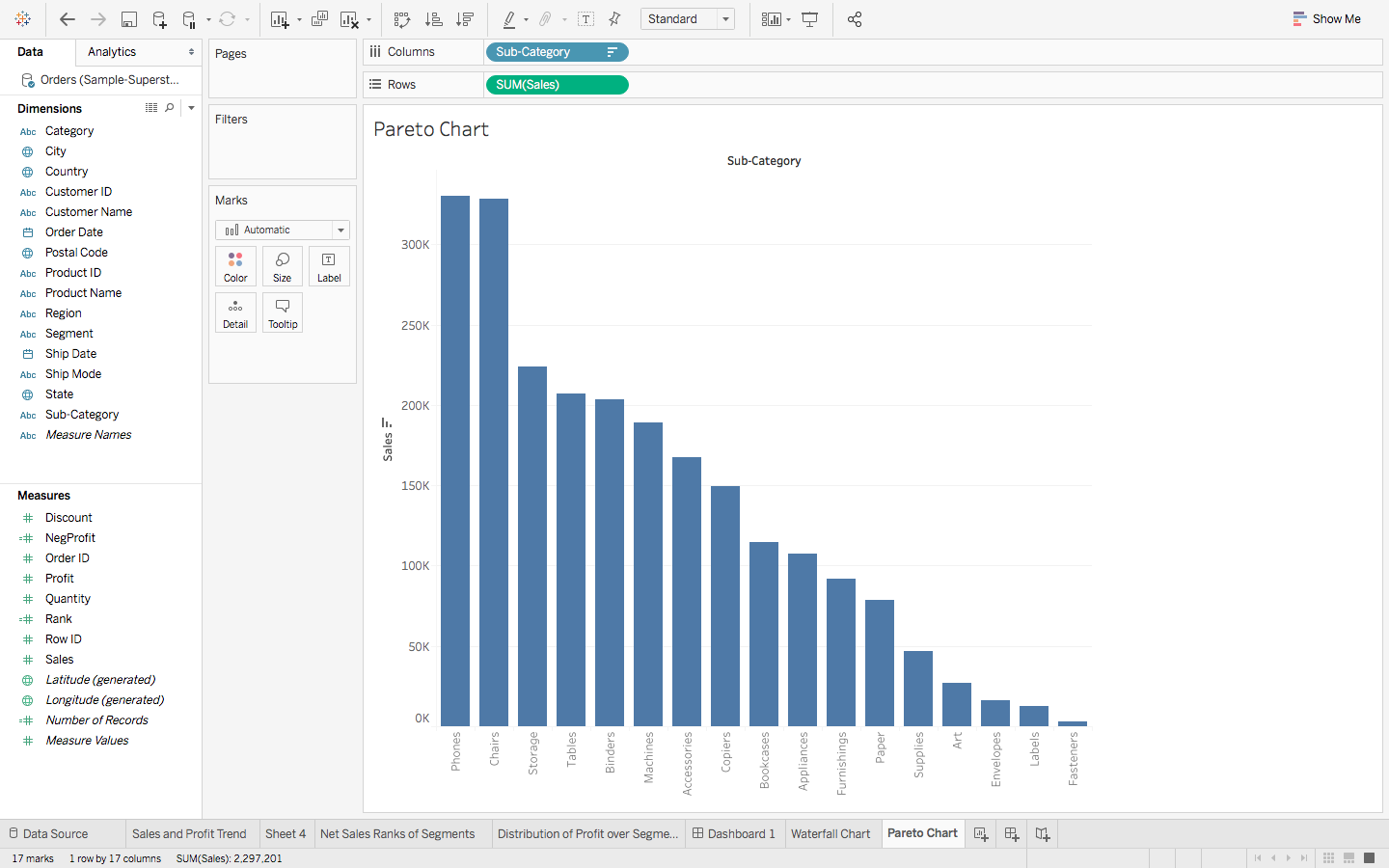 A Step By Guide To Learn Advanced Tableau For Data Science Complicated Wiring Diagram We Are Going Start Off With The Following Chart This Has Sub Category As X Axis And Sales Y Graph Is In Descending Order
