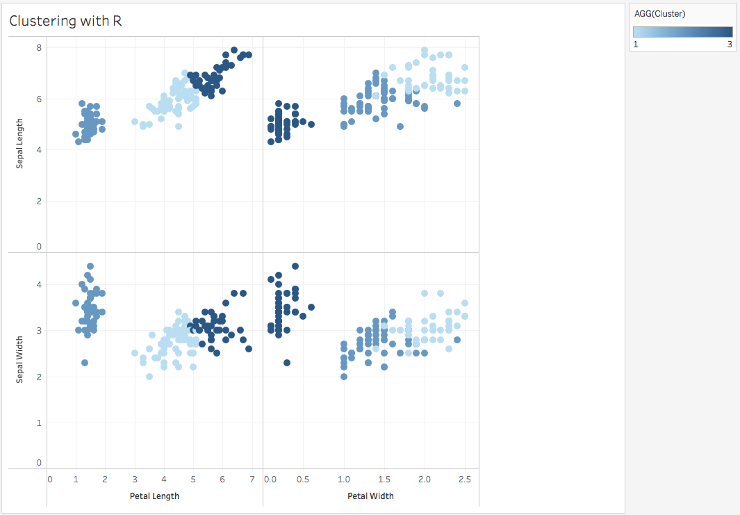 A Step-by-Step Guide to learn Advanced Tableau - for Data Science