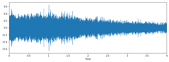 Getting Started with Audio Data Analysis (Voice) using Deep Learning