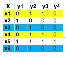 Solving Multi-Label Classification problems (Case studies