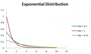 6 Probability Distributions every data science professional should know