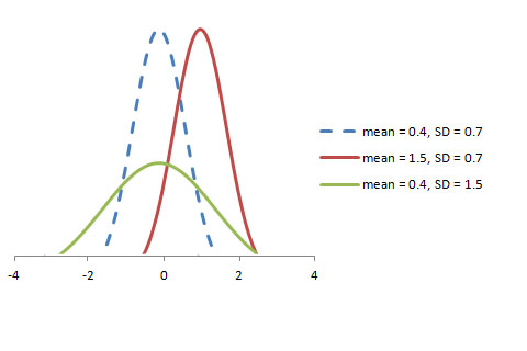 6 Probability Distributions every data science professional