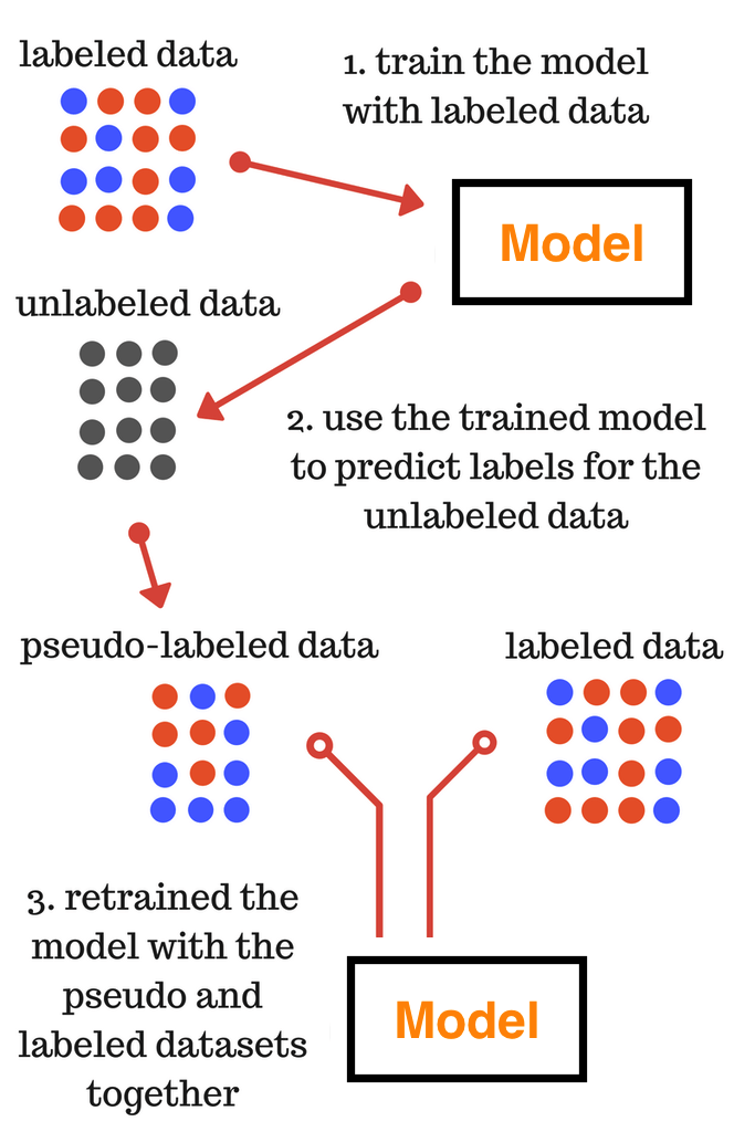 Introduction to Pseudo-Labelling : A Semi-Supervised learning technique