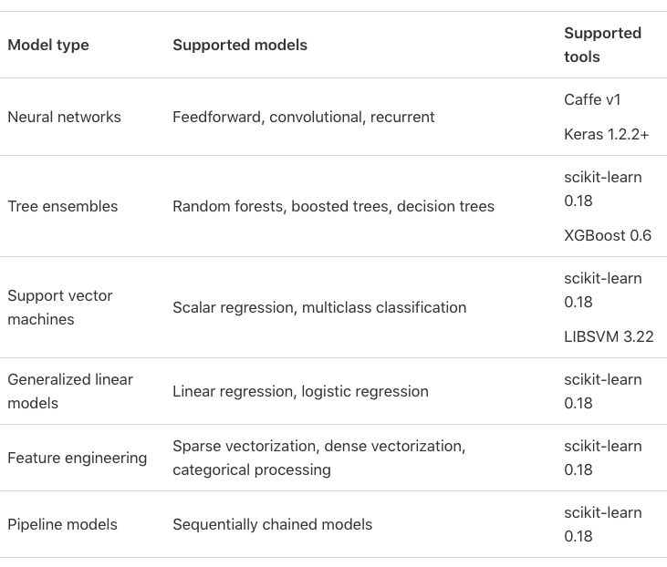 How to build your first Machine Learning model on iPhone - Apple CoreML
