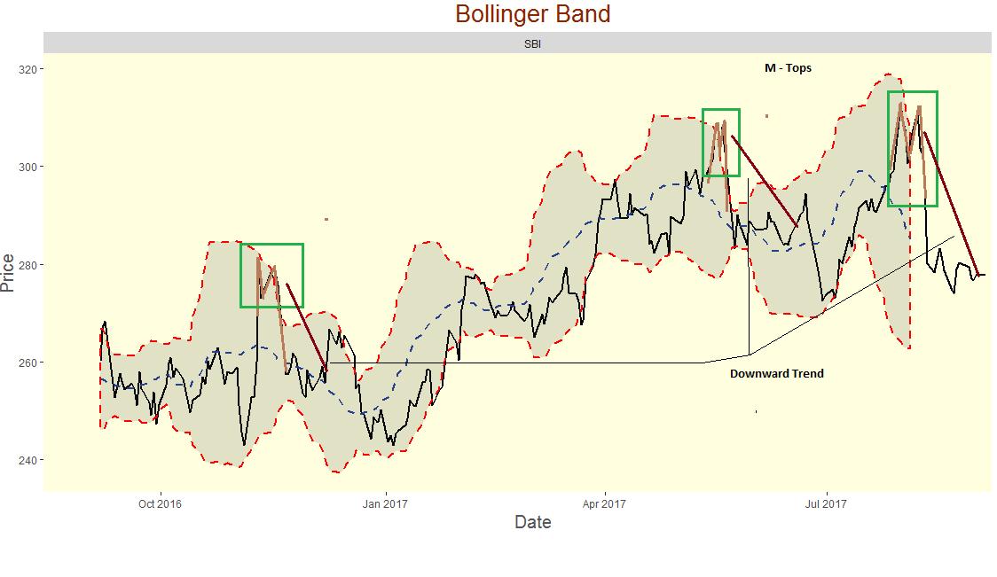 Bollinger bands for stocks