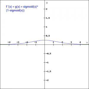 Activation function for regression lstm | keras  2019-05-11