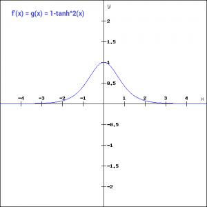 tanh activation function and sigmoid