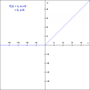 activation function for logistic regression