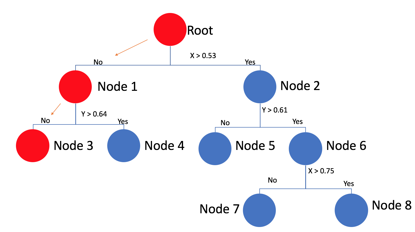 Introductory guide to Information Retrieval using kNN and KDTree
