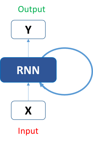 Fundamentals of Deep Learning – Introduction to Recurrent