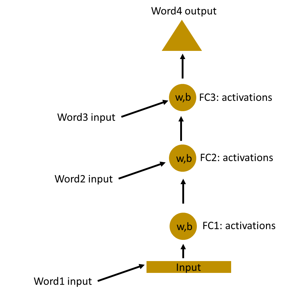 Fundamentals of Deep Learning – Introduction to Recurrent Neural