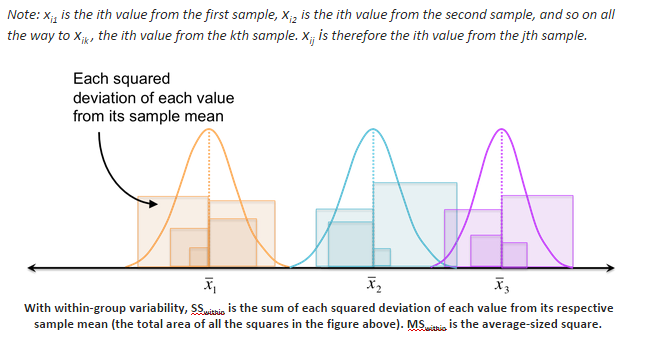 A Simple Introduction To Anova With Applications In Excel So First Well Take The Squared Deviation Of Each Value From Its  Respective Sample Mean And Add Them Up This Is The Sum Of Squares For  Withingroup  Buy Essay Papers Online also Business Plan Writers Australia  National Honor Society High School Essay