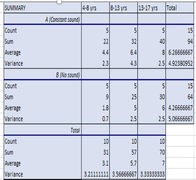 how to make two way anova table in excel