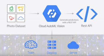 Google's Newly Launched Cloud AutoML Let's You Build Models without Coding