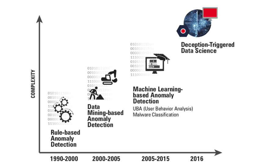 Demystifying Information Security Using Data Science
