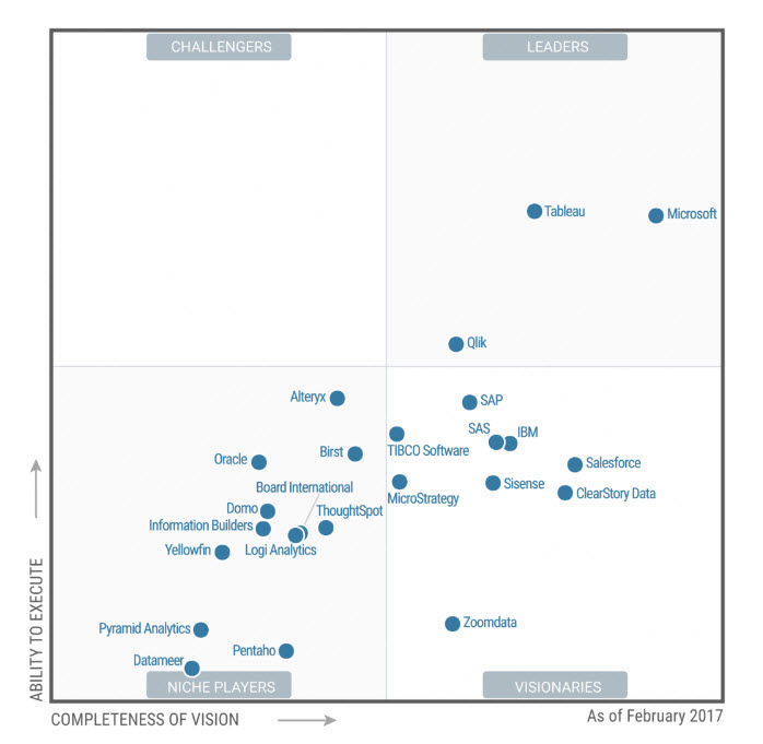 2017 Magic Quadrant Gartner Analytics Vidhya