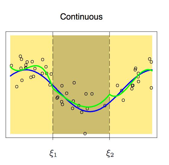 Introduction to Regression Splines (with Python codes)