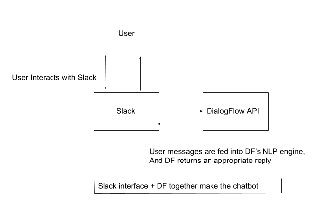 A Guide to Building an Intelligent Chatbot for Slack using