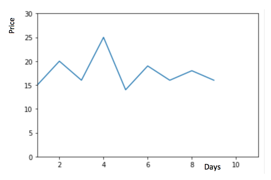 Methods to improve Time series forecast (including ARIMA, Holt's winter)