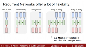 Essentials of Deep Learning – Sequence to Sequence modelling with
