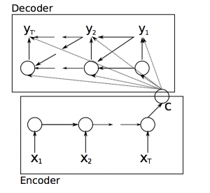Essentials of Deep Learning – Sequence to Sequence modelling with Attention (using python)