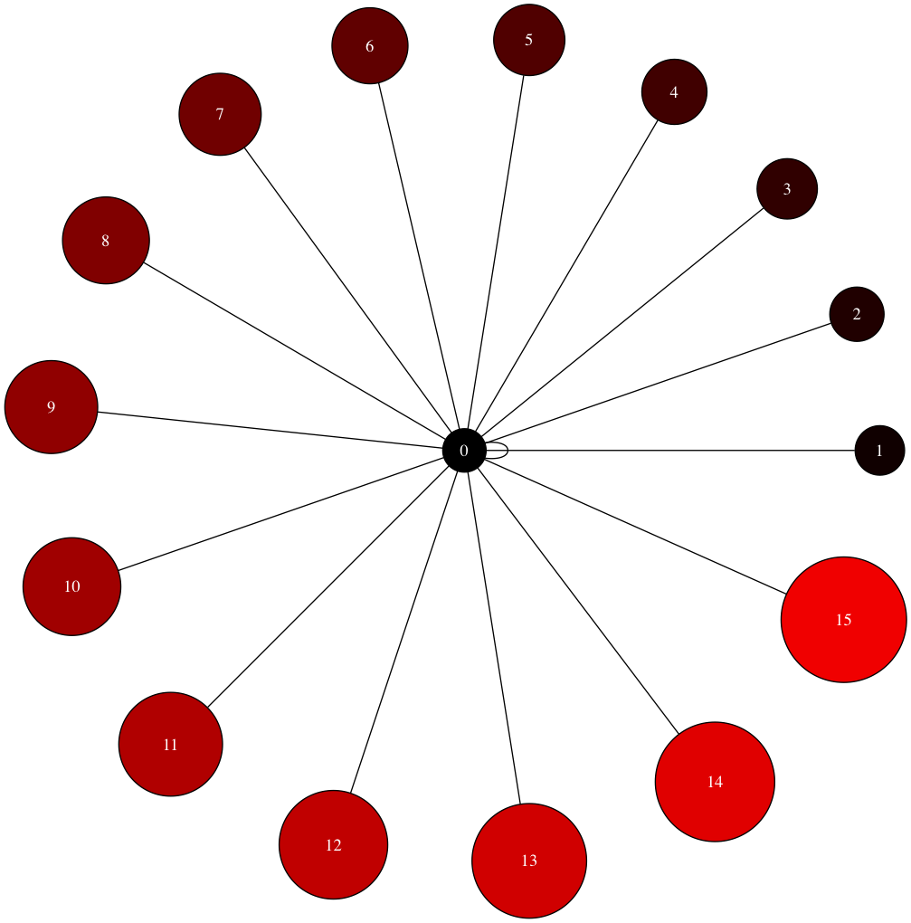 An Introduction to Graph Theory and Network Analysis (with Python codes)