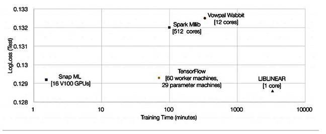 IBM's Machine Learning Library is 46 Times Faster than TensorFlow!
