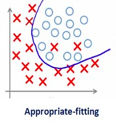 An Overview of Regularization Techniques in Deep Learning