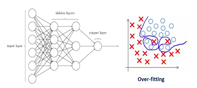 An Overview of Regularization Techniques in Deep Learning (with