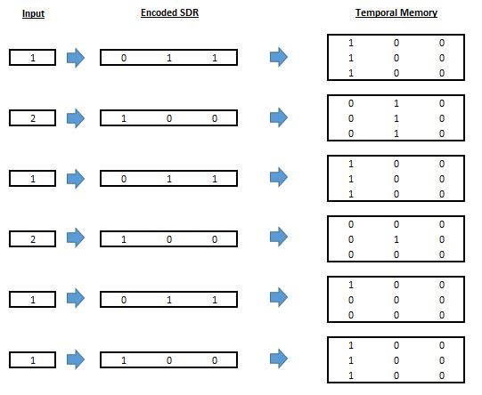 Guide to Hierarchical Temporal Memory (HTM) for Unsupervised