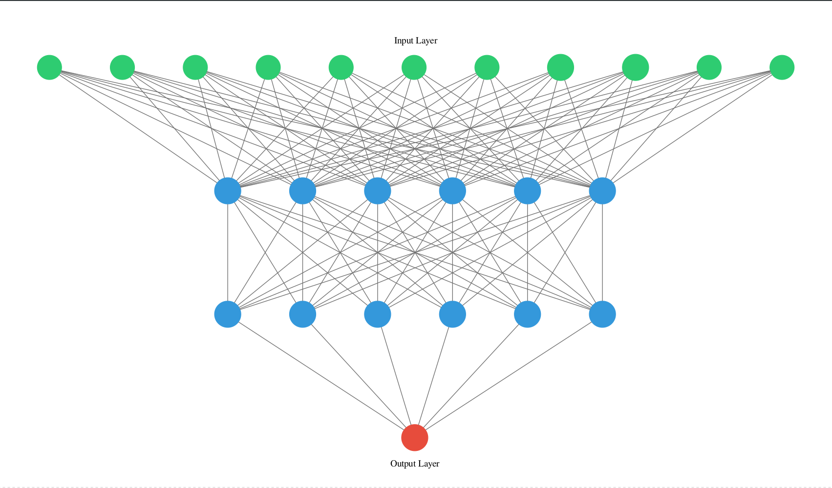 This Python Library Visualizes Artificial Neural Networks (ANNs