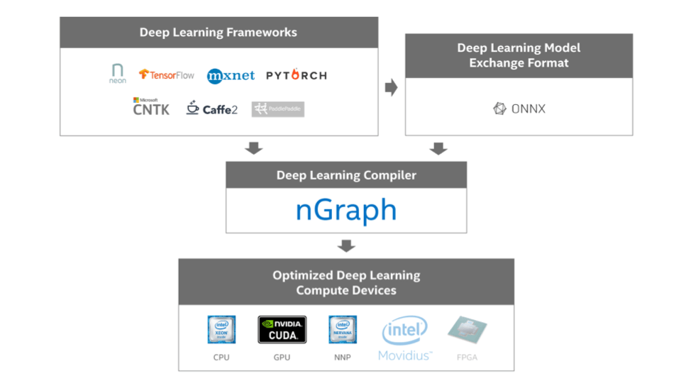 Intel open sources nGraph - Now Focus on Data Science and