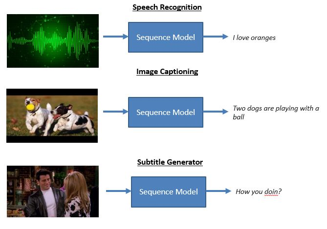 A Must-Read Introduction to Sequence Modelling (with use cases)