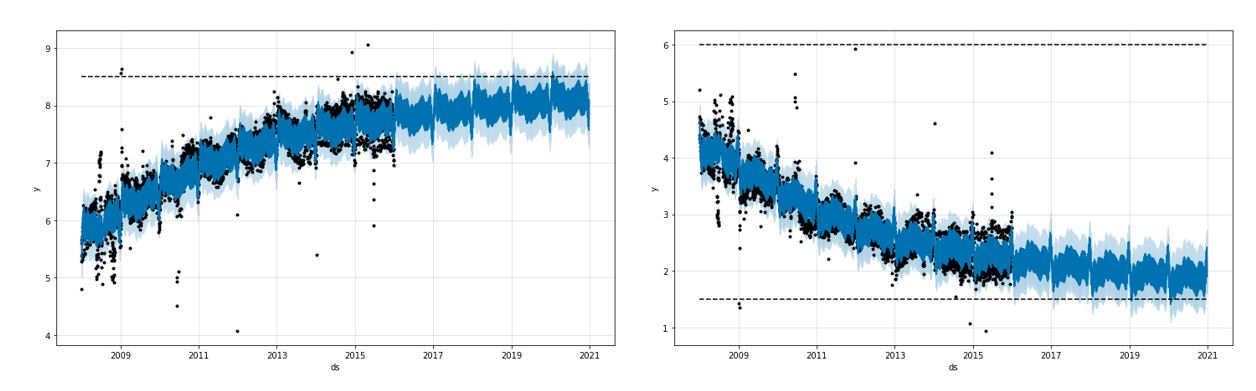 Time Series Forecasts using Facebook's Prophet (with Python