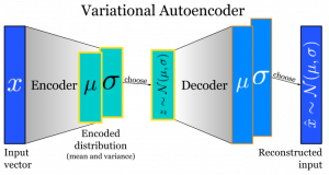 Unsupervised Deep Learning Algorithms for Computer Vision