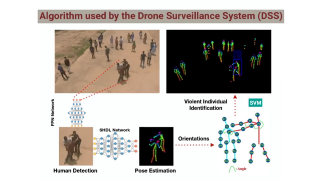 Eye in the Sky' is a Machine Learning Project that Detects Violent