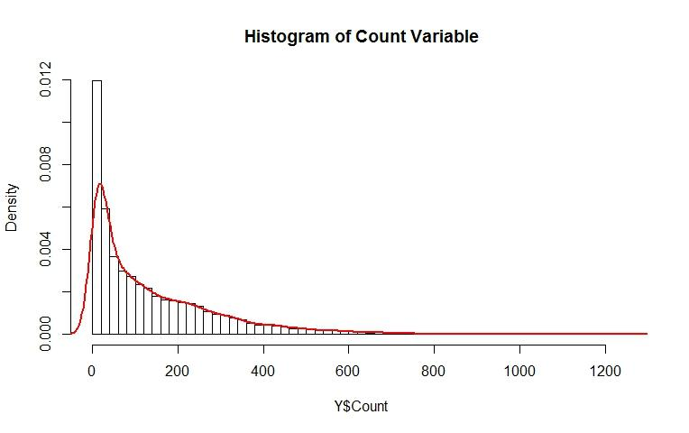 An Introductory Guide to Maximum Likelihood Estimation (with