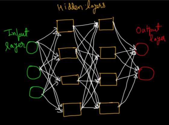 Using the Power of Deep Learning for Cyber Security (Part 1)