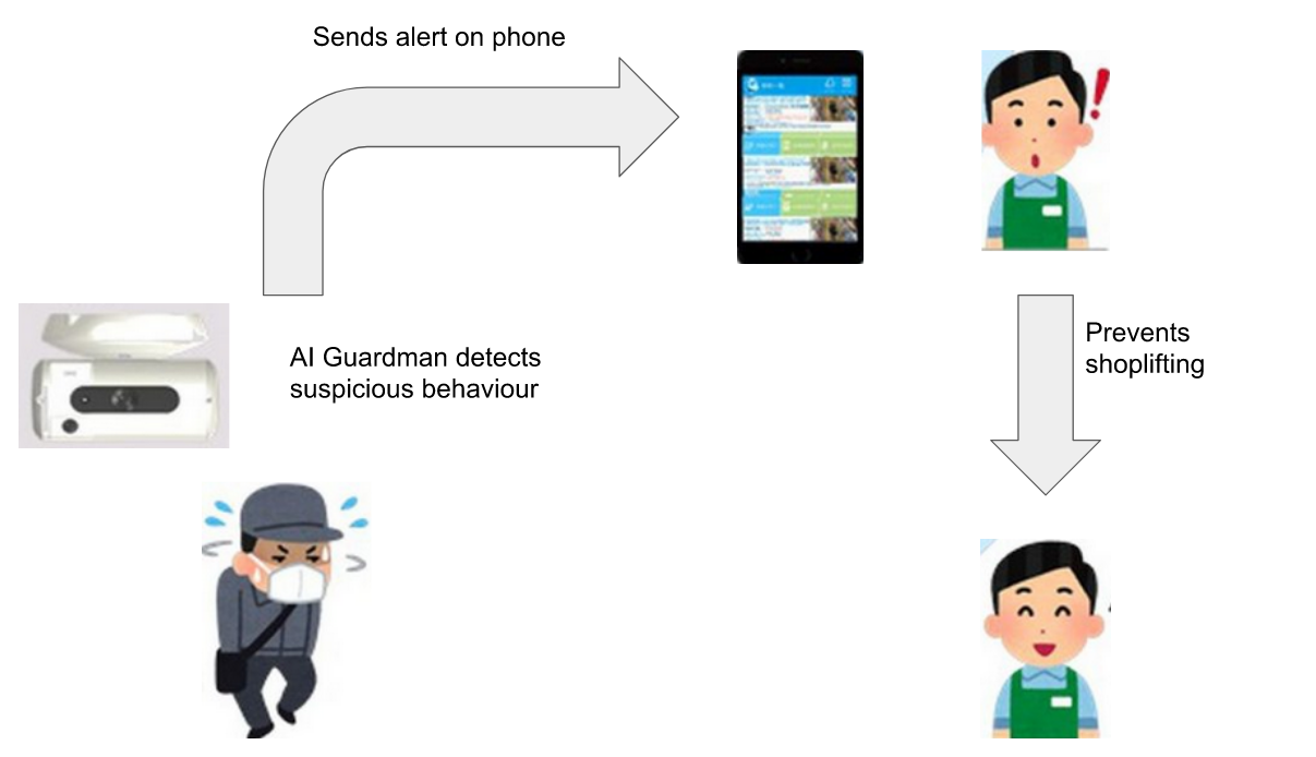AI Guardman' - A Machine Learning Application that uses Pose