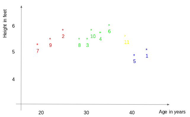 A Practical Introduction To K Nearest Neighbor For Regression