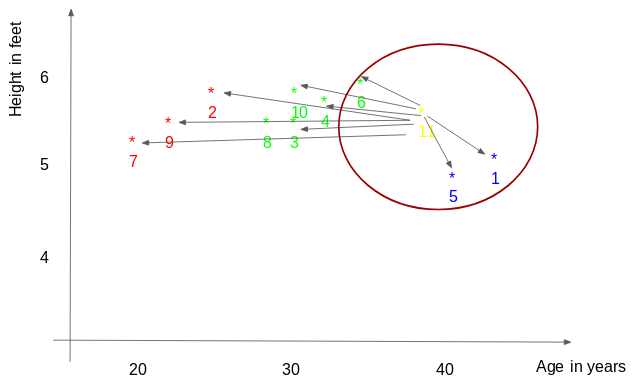 A Practical Introduction to K-Nearest Neighbor for Regression