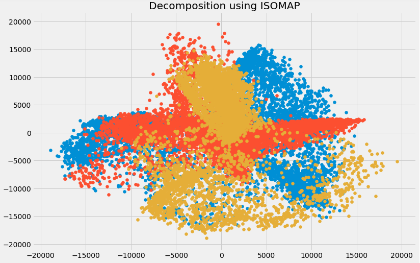Comprehensive Guide to 12 Dimensionality Reduction Techniques
