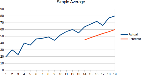 Build High Performance Time Series Models using Auto ARIMA