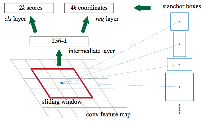 A Step-by-Step Introduction to the Basic Object Detection